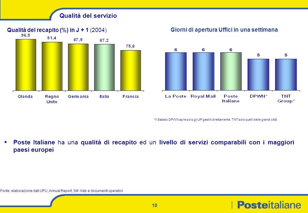 10 Qualità del servizio Poste Italiane ha una qualità di recapito ed un livello di servizi comparabili con i maggiori paesi europei Giorni di apertura