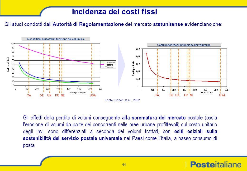 11 Gli effetti della perdita di volumi conseguente alla scrematura del mercato postale (ossia l erosione di volumi da parte dei concorrenti nelle aree