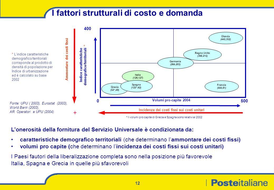 12 Lonerosità della fornitura del Servizio Universale è condizionata da: caratteristiche demografico territoriali (che determinano lammontare dei cost