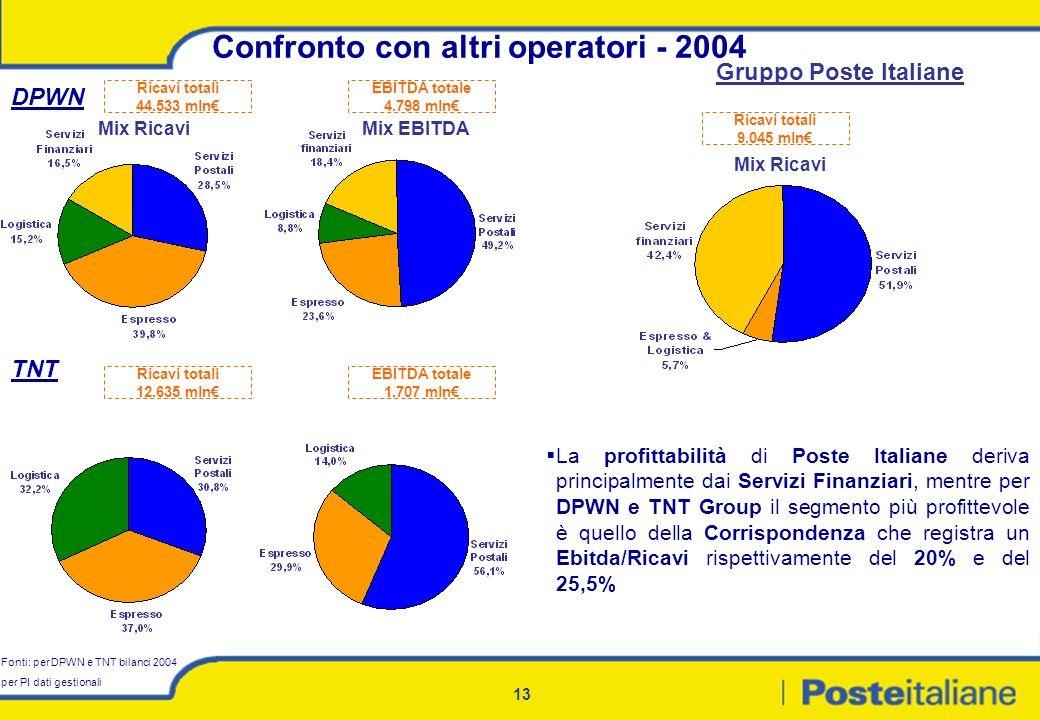 13 Confronto con altri operatori - 2004 Mix RicaviMix EBITDA TNT Ricavi totali 44.533 mln EBITDA totale 4.798 mln DPWN Ricavi totali 12.635 mln EBITDA