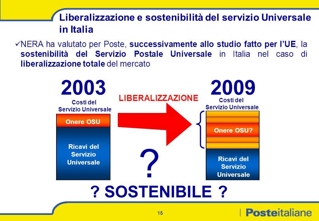 15 Liberalizzazione e sostenibilità del servizio Universale in Italia Ricavi del Servizio Universale Onere OSU Ricavi del Servizio Universale Onere OS