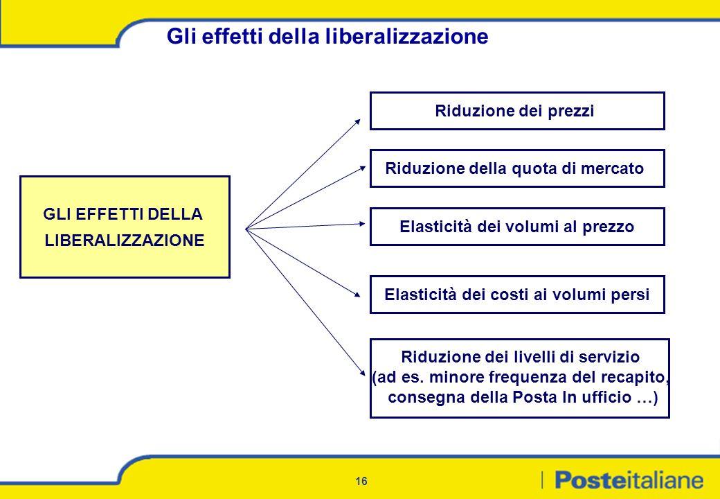 16 Gli effetti della liberalizzazione GLI EFFETTI DELLA LIBERALIZZAZIONE Riduzione dei prezzi Riduzione dei livelli di servizio (ad es. minore frequen