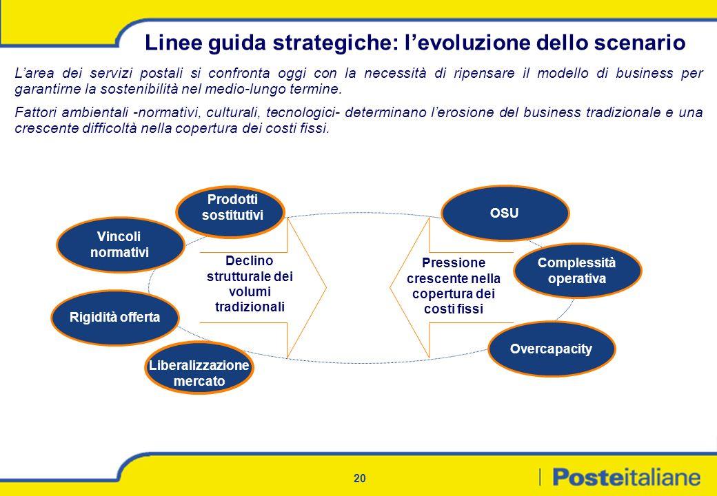 20 Linee guida strategiche: levoluzione dello scenario Larea dei servizi postali si confronta oggi con la necessità di ripensare il modello di busines