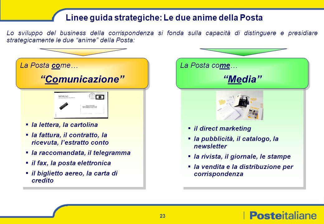 23 Lo sviluppo del business della corrispondenza si fonda sulla capacità di distinguere e presidiare strategicamente le due anime della Posta: La Post