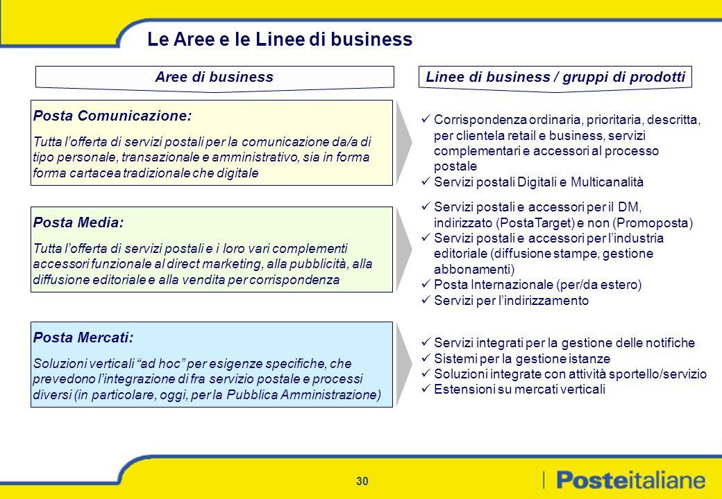 30 Le Aree e le Linee di business Posta Mercati: Soluzioni verticali ad hoc per esigenze specifiche, che prevedono lintegrazione di fra servizio posta