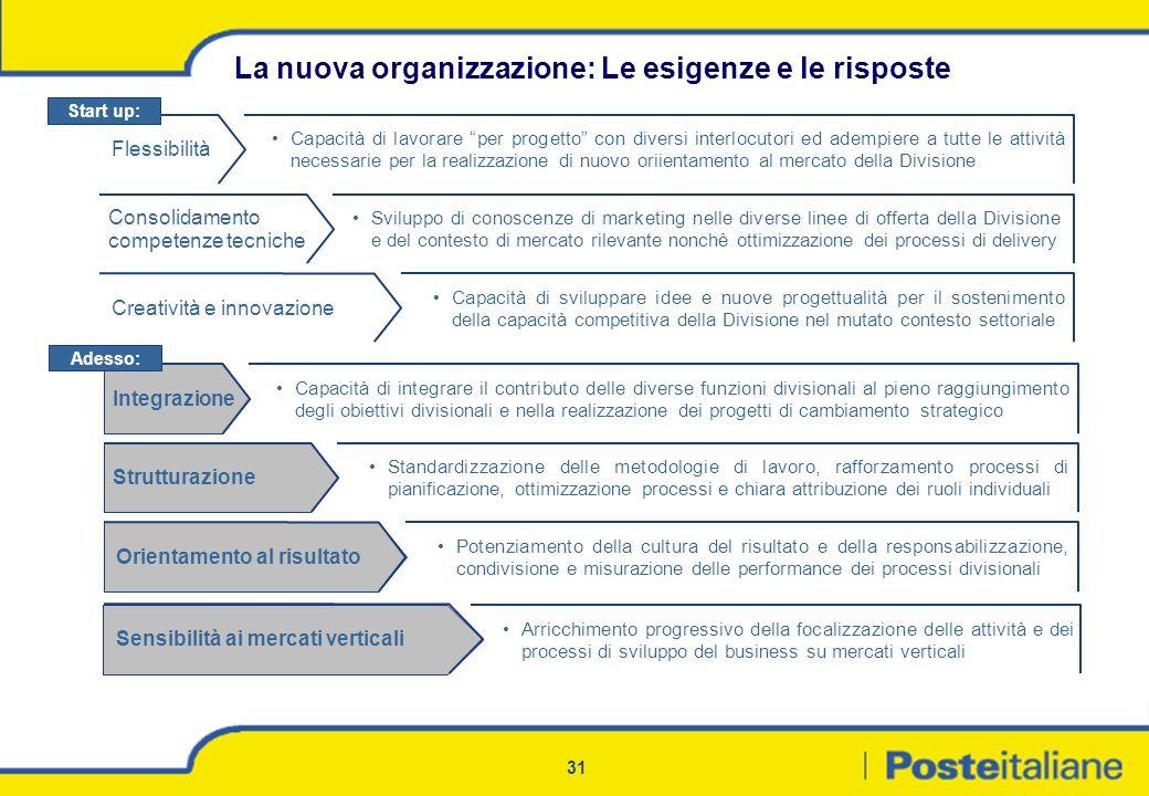 31 Progetti conclusi La nuova organizzazione: Le esigenze e le risposte Capacità di lavorare per progetto con diversi interlocutori ed adempiere a tut
