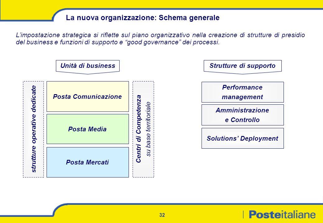 32 La nuova organizzazione: Schema generale Posta Mercati Posta Comunicazione Posta Media Unità di businessStrutture di supporto Performance managemen