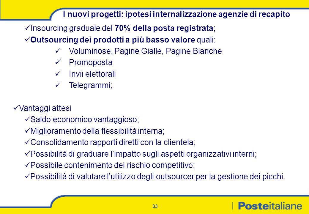 33 I nuovi progetti: ipotesi internalizzazione agenzie di recapito Insourcing graduale del 70% della posta registrata; Outsourcing dei prodotti a più