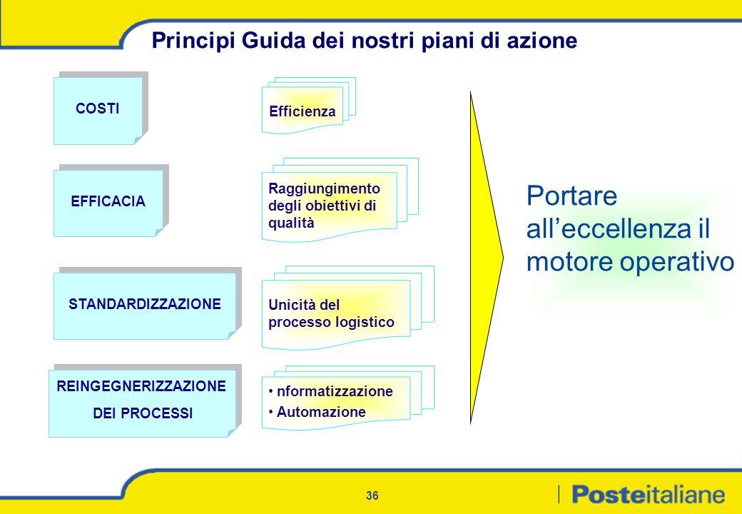 36 COSTI EFFICACIA Efficienza Raggiungimento degli obiettivi di qualità Unicità del processo logistico STANDARDIZZAZIONE Principi Guida dei nostri pia