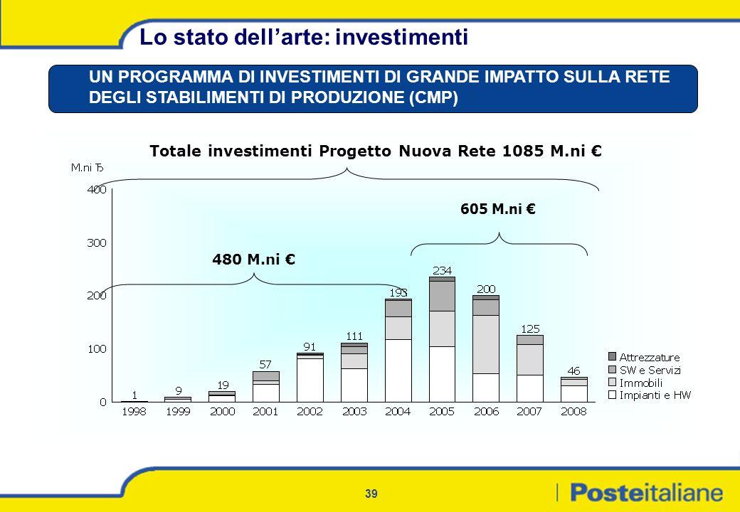 39 Lo stato dellarte: investimenti UN PROGRAMMA DI INVESTIMENTI DI GRANDE IMPATTO SULLA RETE DEGLI STABILIMENTI DI PRODUZIONE (CMP) 480 M.ni Totale in