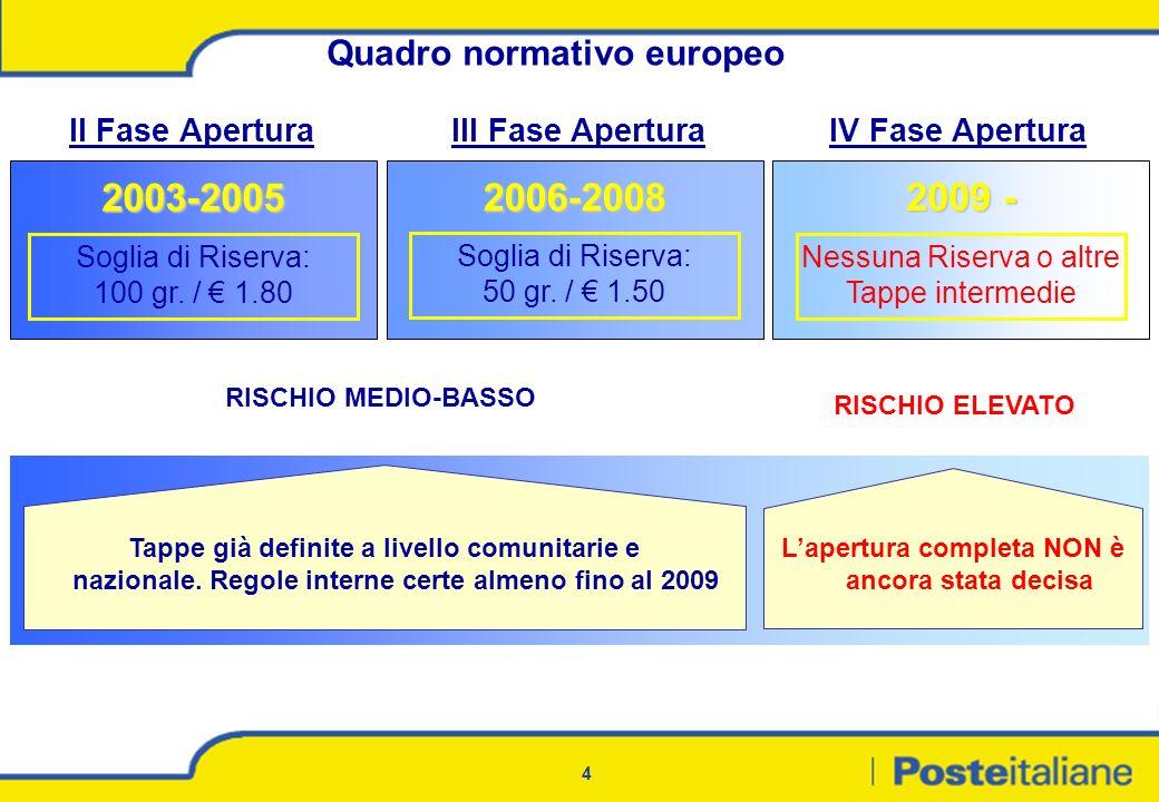 4 Quadro normativo europeo 2003-2005 RISCHIO MEDIO-BASSO Soglia di Riserva: 100 gr. / 1.80 Soglia di Riserva: 50 gr. / 1.50 Nessuna Riserva o altre Ta