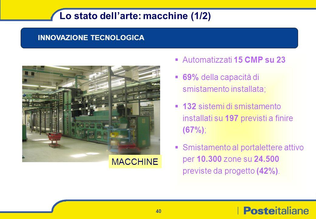 40 Automatizzati 15 CMP su 23 69% della capacità di smistamento installata; 132 sistemi di smistamento installati su 197 previsti a finire (67%); Smis