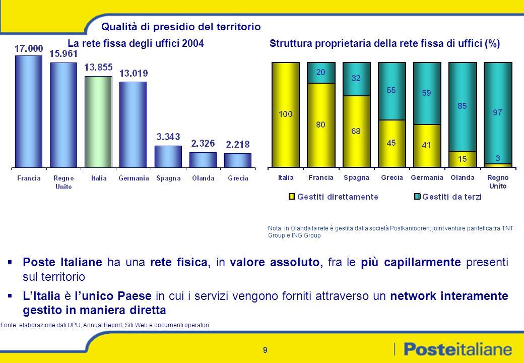 9 Qualità di presidio del territorio Poste Italiane ha una rete fisica, in valore assoluto, fra le più capillarmente presenti sul territorio LItalia è