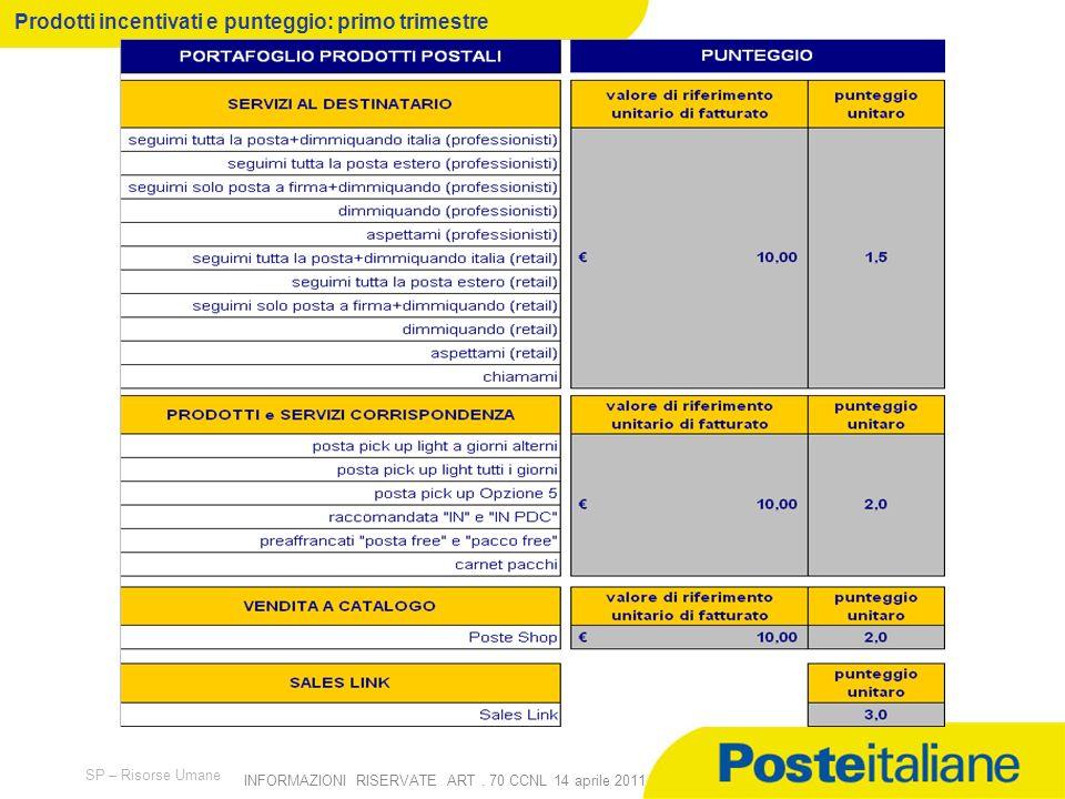 09/02/2014 SP – Risorse Umane INFORMAZIONI RISERVATE ART. 70 CCNL 14 aprile 2011 3 Meccanismo di funzionamento Le iniziative si propongono di favorire