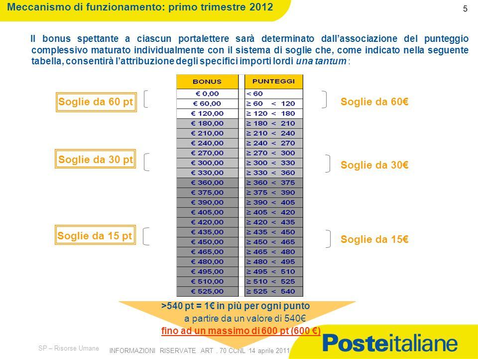 09/02/2014 SP – Risorse Umane INFORMAZIONI RISERVATE ART. 70 CCNL 14 aprile 2011 Prodotti incentivati e punteggio: primo trimestre