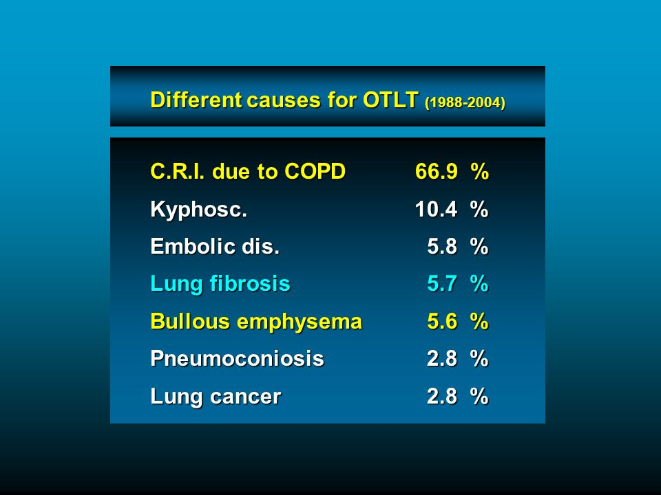 C.R.I. due to COPD 66.9 % Kyphosc. 10.4 % Embolic dis.