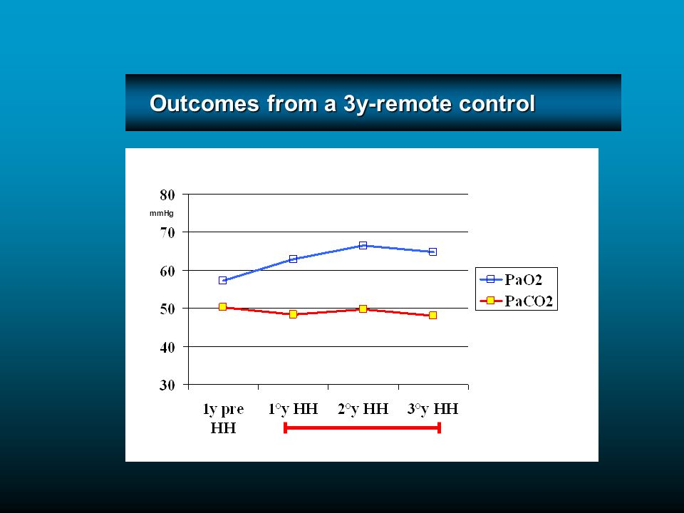 Outcomes from a 3y-remote control mmHg