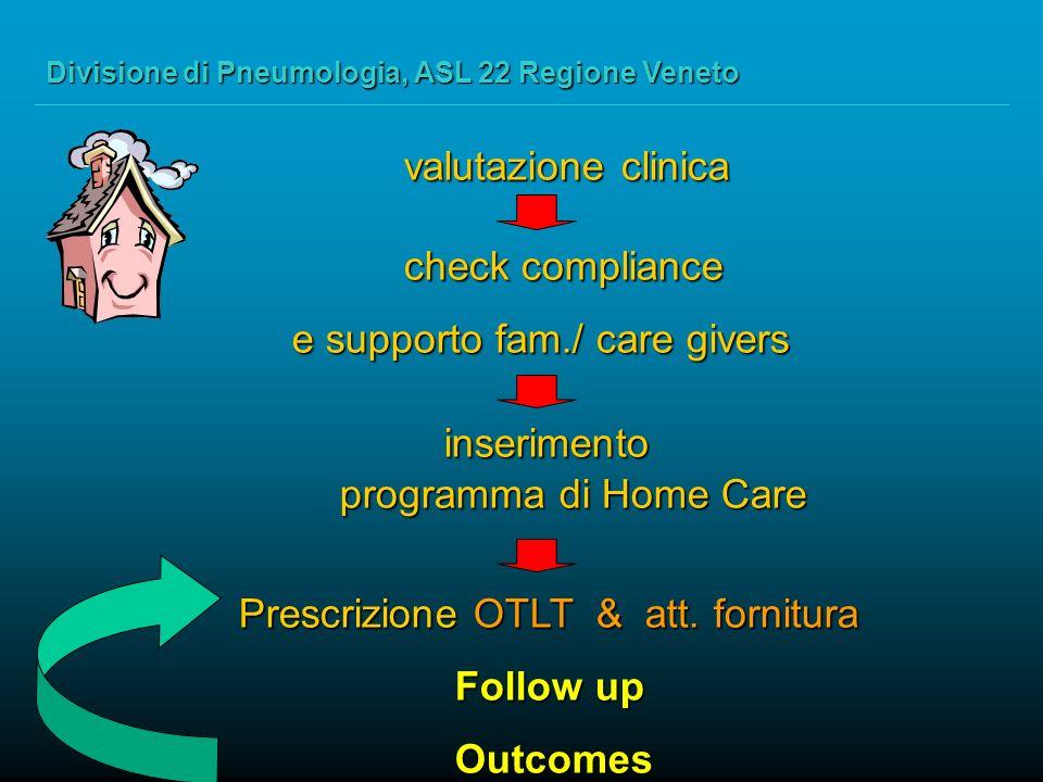 valutazione clinica valutazione clinica check compliance check compliance e supporto fam./ care givers e supporto fam./ care givers inserimento inserimento programma di Home Care Prescrizione OTLT & att.
