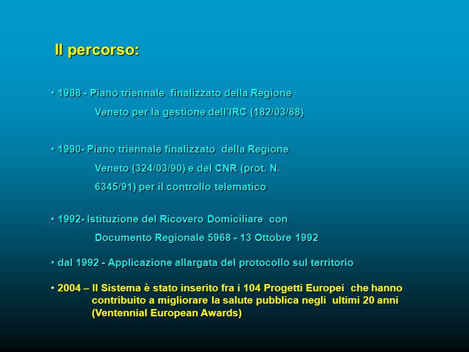 1988 - Piano triennale finalizzato della Regione 1988 - Piano triennale finalizzato della Regione Veneto per la gestione dellIRC (182/03/88) Veneto per la gestione dellIRC (182/03/88) 1990- Piano triennale finalizzato della Regione 1990- Piano triennale finalizzato della Regione Veneto (324/03/90) e del CNR (prot.