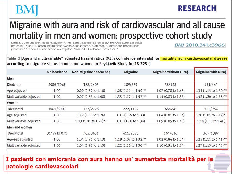 I pazienti con emicrania con aura hanno un aumentata mortalità per le patologie cardiovascolari