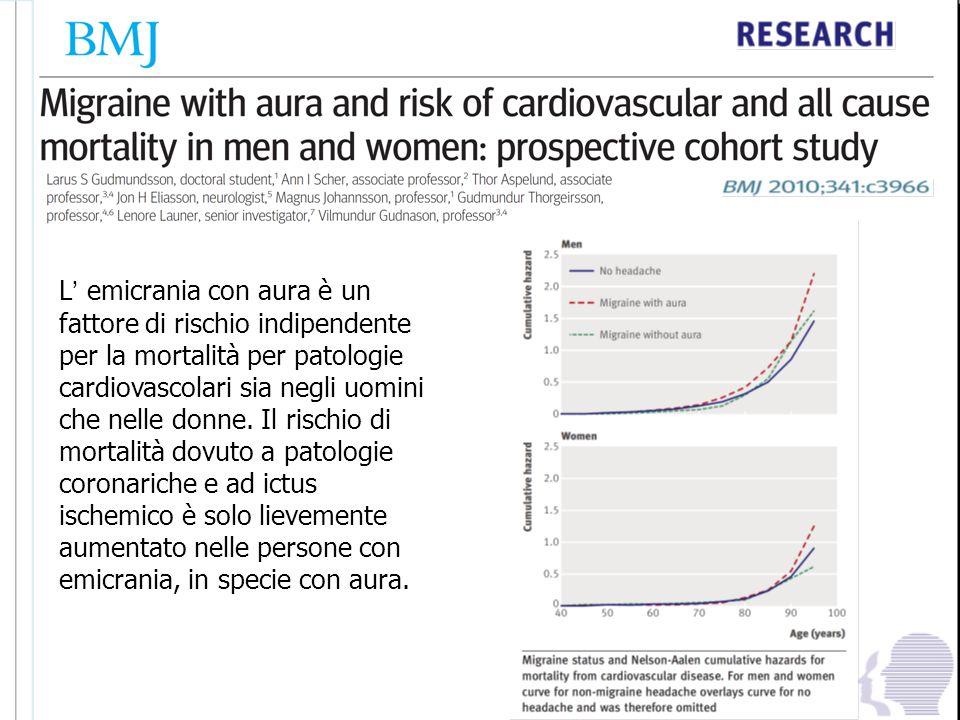 L emicrania con aura è un fattore di rischio indipendente per la mortalità per patologie cardiovascolari sia negli uomini che nelle donne. Il rischio