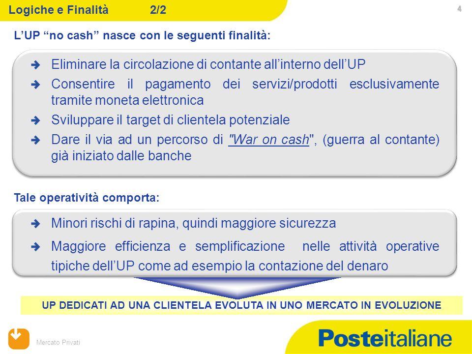 09/02/2014 Mercato Privati 4 4 Eliminare la circolazione di contante allinterno dellUP Consentire il pagamento dei servizi/prodotti esclusivamente tra