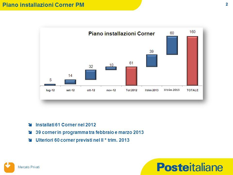 09/02/2014 Mercato Privati Piano installazioni Corner PM 2 Installati 61 Corner nel 2012 39 corner in programma tra febbraio e marzo 2013 Ulteriori 60 corner previsti nel II ° trim.