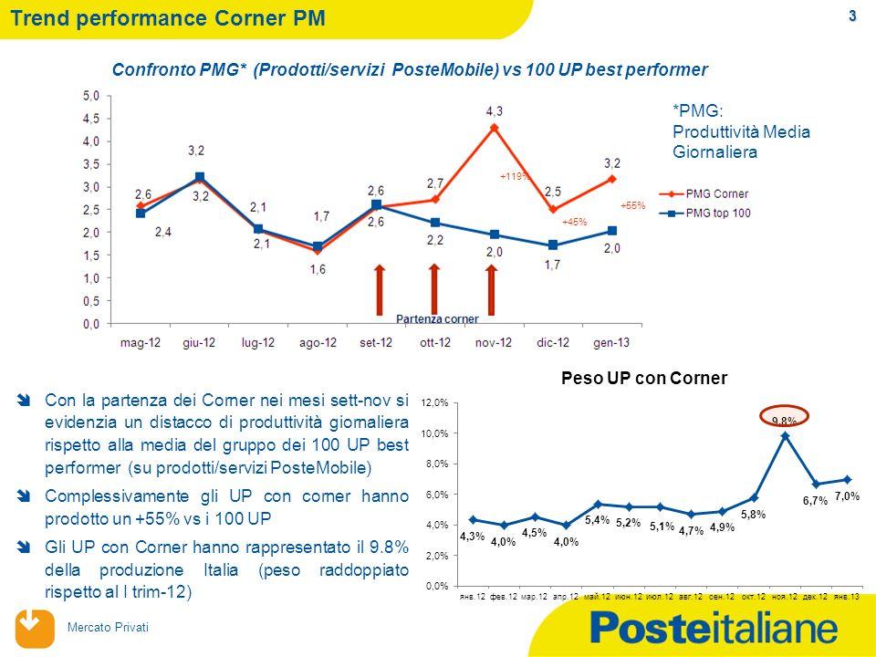 09/02/2014 Mercato Privati Trend performance Corner PM 3 Con la partenza dei Corner nei mesi sett-nov si evidenzia un distacco di produttività giornaliera rispetto alla media del gruppo dei 100 UP best performer (su prodotti/servizi PosteMobile) Complessivamente gli UP con corner hanno prodotto un +55% vs i 100 UP Gli UP con Corner hanno rappresentato il 9.8% della produzione Italia (peso raddoppiato rispetto al I trim-12) +119% +45% +55% *PMG: Produttività Media Giornaliera Confronto PMG* (Prodotti/servizi PosteMobile) vs 100 UP best performer