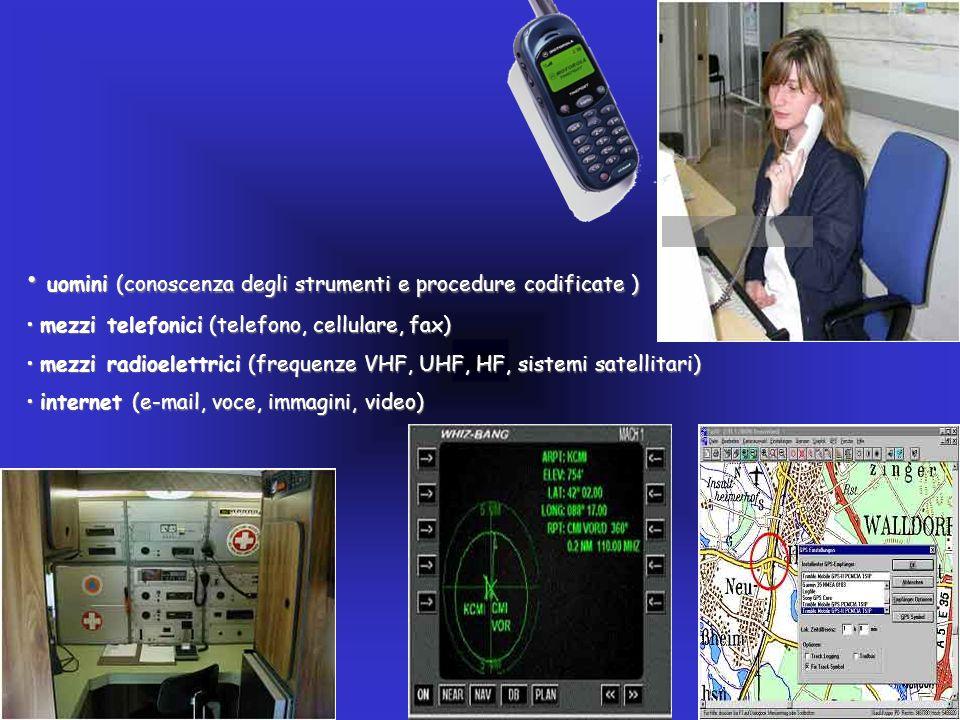 uomini (conoscenza degli strumenti e procedure codificate ) uomini (conoscenza degli strumenti e procedure codificate ) mezzi telefonici (telefono, ce