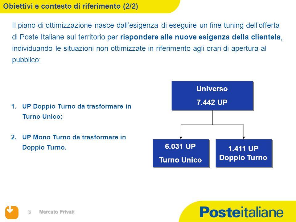 3 Mercato Privati Il piano di ottimizzazione nasce dallesigenza di eseguire un fine tuning dellofferta di Poste Italiane sul territorio per rispondere