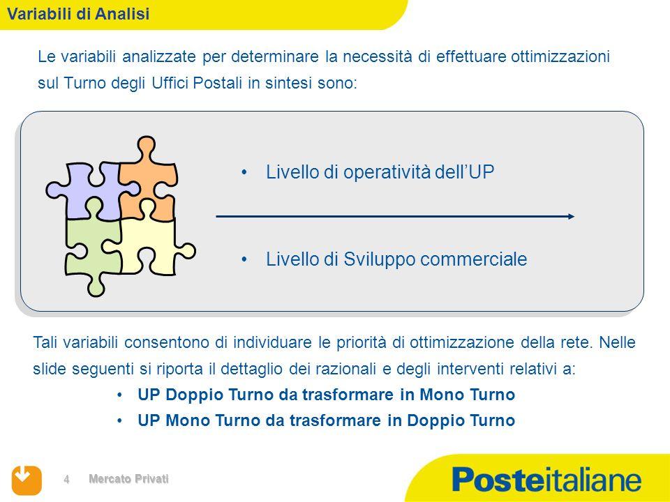 4 Mercato Privati Le variabili analizzate per determinare la necessità di effettuare ottimizzazioni sul Turno degli Uffici Postali in sintesi sono: Li