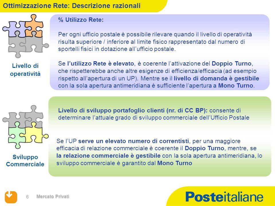 6 Mercato Privati % Utilizzo Rete: Per ogni ufficio postale è possibile rilevare quando il livello di operatività risulta superiore / inferiore al lim
