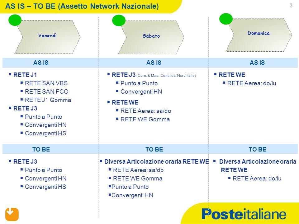 3 AS IS – TO BE (Assetto Network Nazionale) Sabato Domenica Venerdì RETE J1 RETE SAN VBS RETE SAN FCO RETE J1 Gomma RETE J3 Punto a Punto Convergenti HN Convergenti HS RETE J3 (Com.