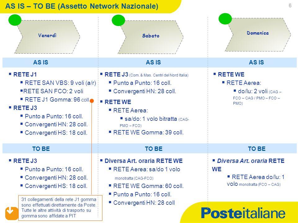 6 AS IS – TO BE (Assetto Network Nazionale) Sabato Domenica Venerdì RETE J1 RETE SAN VBS: 9 voli (a/r) RETE SAN FCO: 2 voli RETE J1 Gomma: 96 coll.