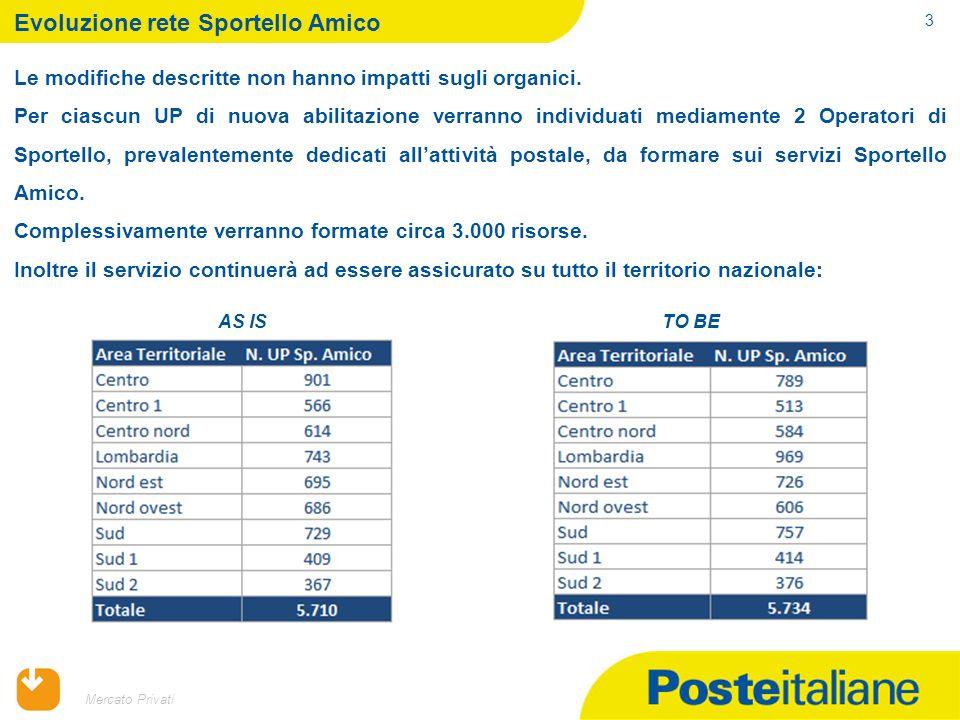 09/02/2014 3 Mercato Privati Evoluzione rete Sportello Amico Le modifiche descritte non hanno impatti sugli organici.