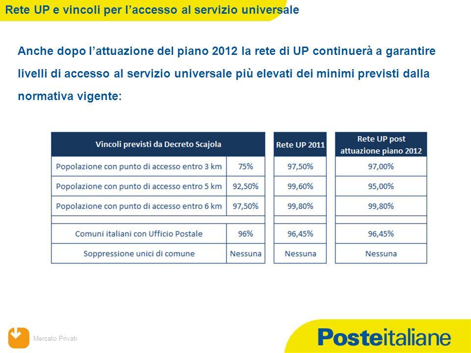 09/02/2014 Mercato Privati Rete UP e vincoli per laccesso al servizio universale Anche dopo lattuazione del piano 2012 la rete di UP continuerà a gara