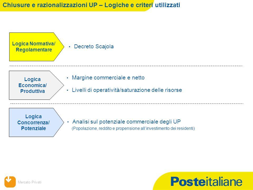 Mercato Privati (Popolazione, reddito e propensione allinvestimento dei residenti) Logica Economica/ Produttiva Logica Concorrenza/ Potenziale Margine