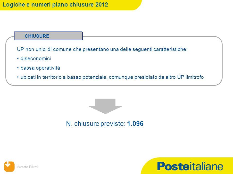 Mercato Privati Chiusure piano 2012 Dettaglio regionale chiusure: