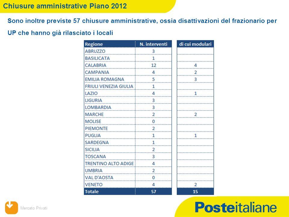 09/02/2014 Mercato Privati Chiusure amministrative Piano 2012 Sono inoltre previste 57 chiusure amministrative, ossia disattivazioni del frazionario p