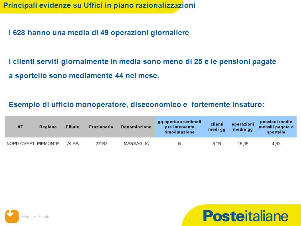 09/02/2014 Mercato Privati Principali evidenze su Uffici in piano razionalizzazioni I 628 hanno una media di 49 operazioni giornaliere I clienti servi