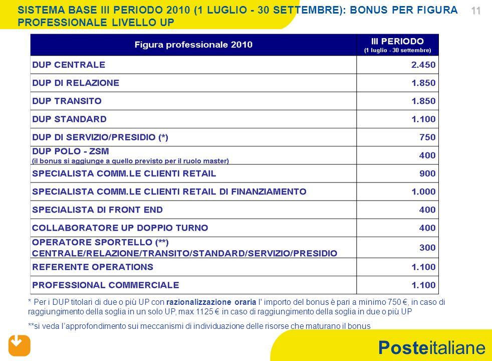 Posteitaliane 11 11 SISTEMA BASE III PERIODO 2010 (1 LUGLIO - 30 SETTEMBRE): BONUS PER FIGURA PROFESSIONALE LIVELLO UP * Per i DUP titolari di due o più UP con razionalizzazione oraria l importo del bonus è pari a minimo 750, in caso di raggiungimento della soglia in un solo UP, max 1125 in caso di raggiungimento della soglia in due o più UP **si veda lapprofondimento sui meccanismi di individuazione delle risorse che maturano il bonus