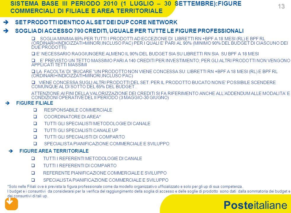 Posteitaliane 13 13 SISTEMA BASE III PERIODO 2010 (1 LUGLIO – 30 SETTEMBRE):FIGURE COMMERCIALI DI FILIALE E AREA TERRITORIALE FIGURE FILIALE RESPONSABILE COMMERCIALE COORDINATORE DI AREA* TUTTI GLI SPECIALISTI METODOLOGIE DI CANALE TUTTI GLI SPECIALISTI CANALE UP TUTTI GLI SPECIALISTI DI COMPARTO SPECIALISTA PIANIFICAZIONE COMMERCIALE E SVILUPPO FIGURE AREA TERRITORIALE TUTTI I REFERENTI METODOLOGIE DI CANALE TUTTI I REFERENTI DI COMPARTO REFERENTE PIANIFICAZIONE COMMERCIALE E SVILUPPO SPECIALISTA PIANIFICAZIONE COMMERCIALE E SVILUPPO *Solo nelle Filiali ove è prevista la figura professionale come da modello organizzativo ufficializzato e solo per gli up di sua competenza.