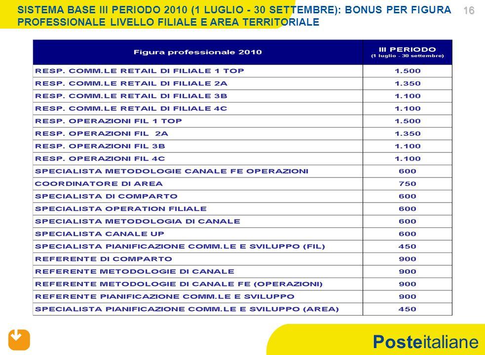 Posteitaliane 16 16 SISTEMA BASE III PERIODO 2010 (1 LUGLIO - 30 SETTEMBRE): BONUS PER FIGURA PROFESSIONALE LIVELLO FILIALE E AREA TERRITORIALE