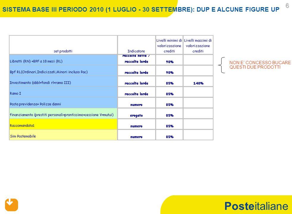 Posteitaliane 6 NON E CONCESSO BUCARE QUESTI DUE PRODOTTI SISTEMA BASE III PERIODO 2010 (1 LUGLIO - 30 SETTEMBRE): DUP E ALCUNE FIGURE UP