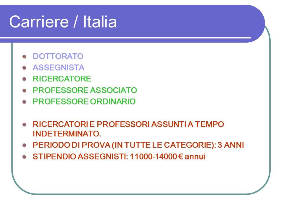 Carriere / Italia DOTTORATO DOTTORATO ASSEGNISTA ASSEGNISTA RICERCATORE RICERCATORE PROFESSORE ASSOCIATO PROFESSORE ASSOCIATO PROFESSORE ORDINARIO PRO