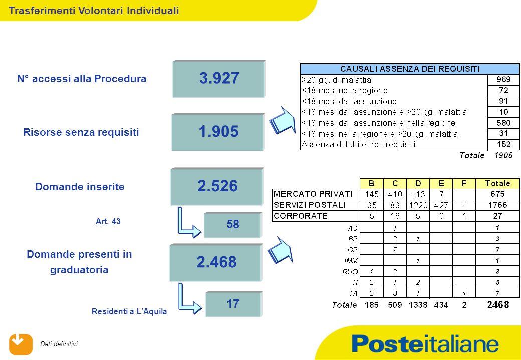 Trasferimenti Volontari Individuali 3.927 N° accessi alla Procedura 1.905 Risorse senza requisiti 2.526 Domande inserite 58 Art.