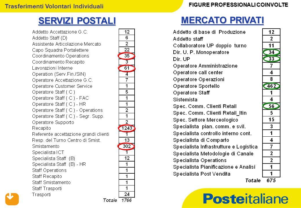 09/02/2014 Trasferimenti Volontari Individuali SERVIZI POSTALI FIGURE PROFESSIONALI COINVOLTE MERCATO PRIVATI