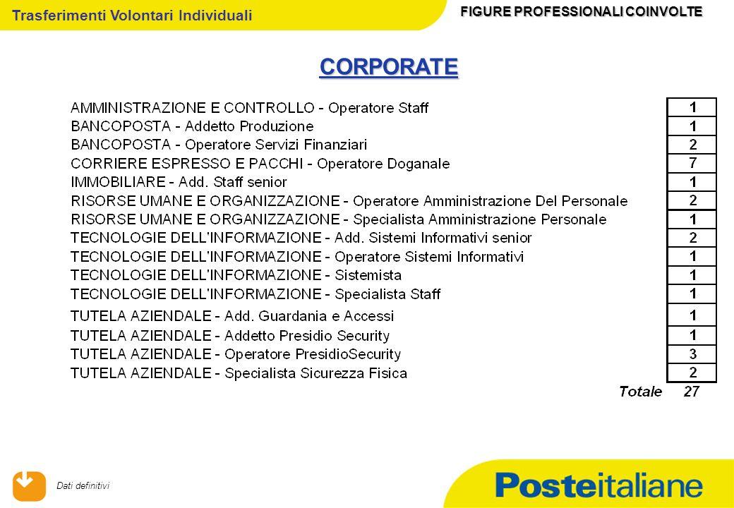 09/02/2014 Trasferimenti Volontari Individuali CORPORATE FIGURE PROFESSIONALI COINVOLTE Dati definitivi