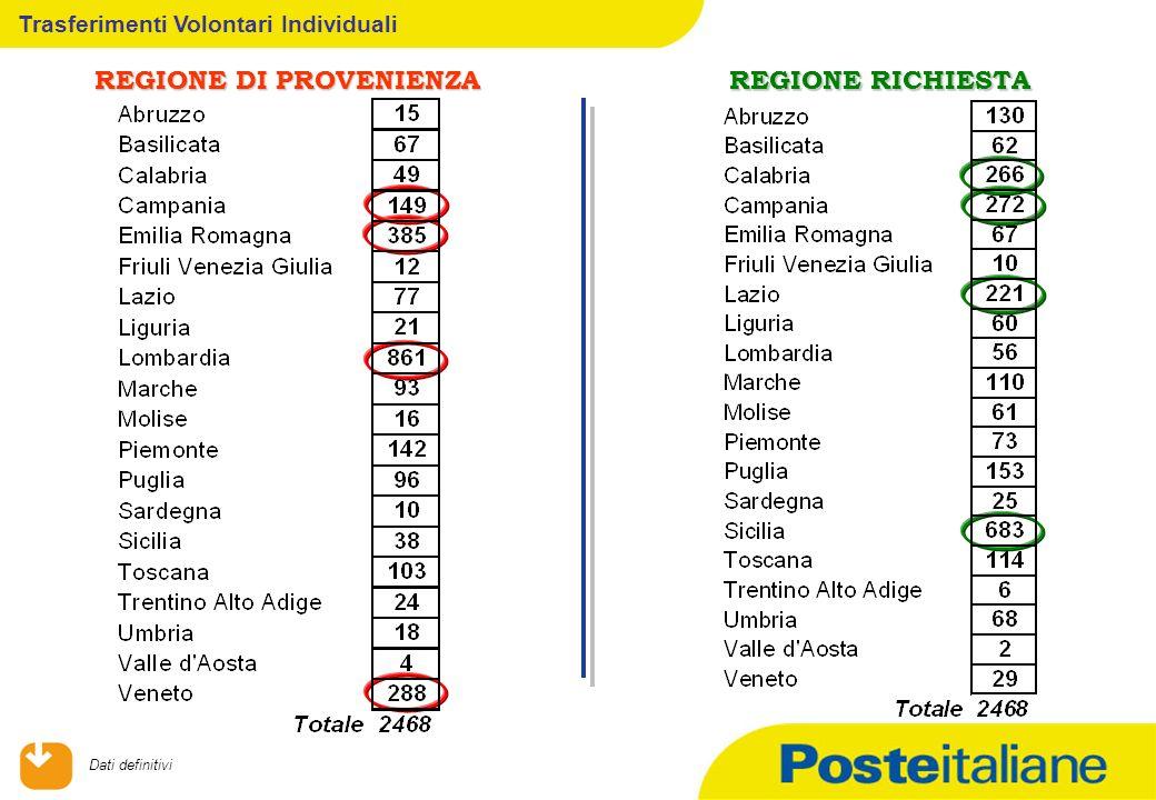 09/02/2014 Trasferimenti Volontari Individuali REGIONE DI PROVENIENZA REGIONE RICHIESTA Dati definitivi