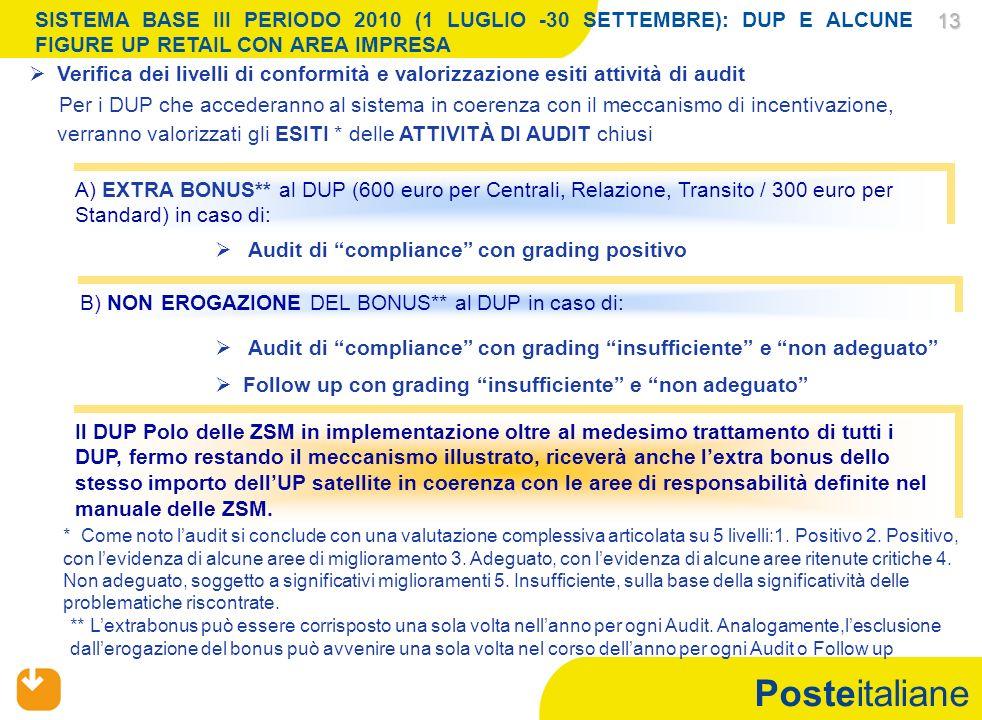 Posteitaliane 13 13 SISTEMA BASE III PERIODO 2010 (1 LUGLIO -30 SETTEMBRE): DUP E ALCUNE FIGURE UP RETAIL CON AREA IMPRESA B) NON EROGAZIONE DEL BONUS** al DUP in caso di: Audit di compliance con grading insufficiente e non adeguato Follow up con grading insufficiente e non adeguato Verifica dei livelli di conformità e valorizzazione esiti attività di audit Per i DUP che accederanno al sistema in coerenza con il meccanismo di incentivazione, verranno valorizzati gli ESITI * delle ATTIVITÀ DI AUDIT chiusi A) EXTRA BONUS** al DUP (600 euro per Centrali, Relazione, Transito / 300 euro per Standard) in caso di: Audit di compliance con grading positivo * Come noto laudit si conclude con una valutazione complessiva articolata su 5 livelli:1.